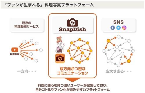 スナップディッシュ(SnapDish)は料理写真のプラットフォームに特化している