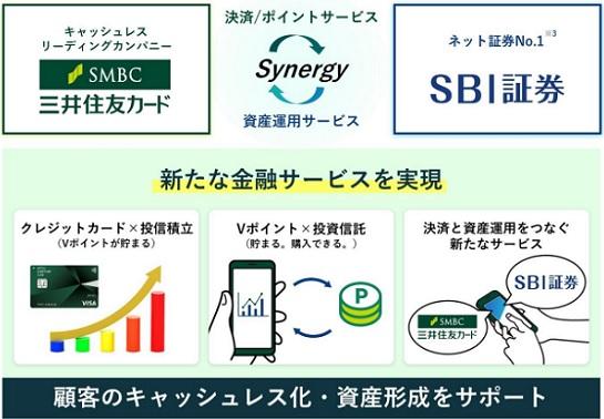 三井住友カードでSBI証券の投資信託が買える