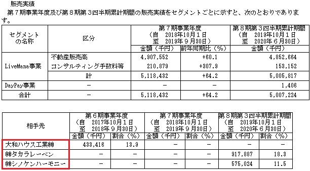タスキIPOの販売実績と取引先