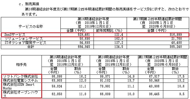 rakumo(ラクモ)IPO販売実績と取引先
