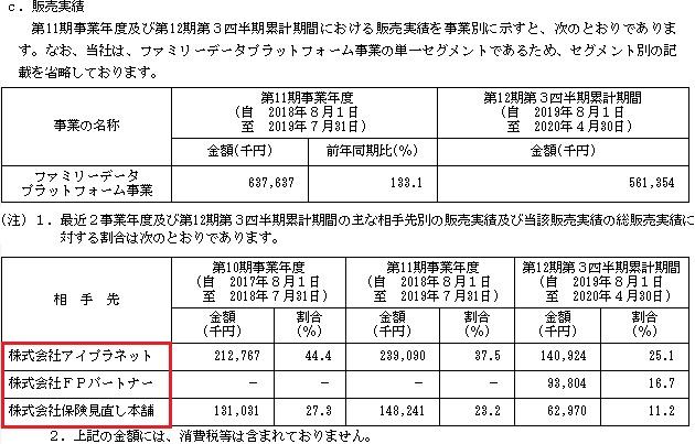 カラダノート(4014)IPOの販売実績と取引先
