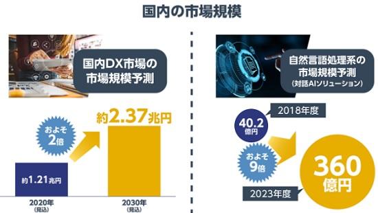 DXの日本国内市場規模