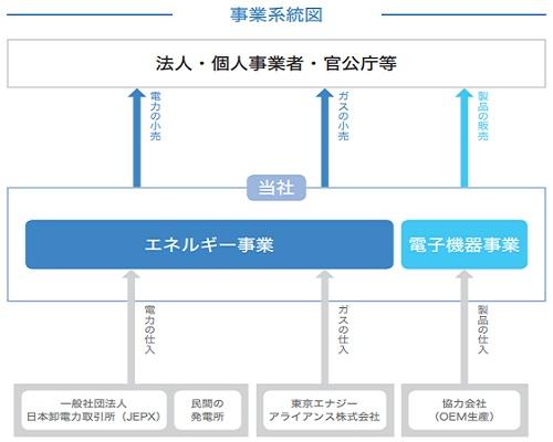 アースインフィニティ(7692)事業系統図