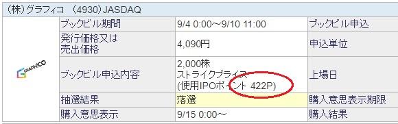 IPOチャレンジポイント当選グラフィコ200株
