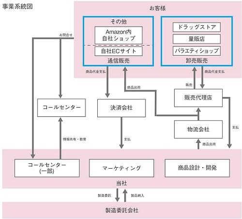 プレミアアンチエイジング(4934)事業系統図と需要
