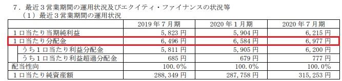 三井不動産ロジスティクスパーク投資法人(3471)分配金の推移