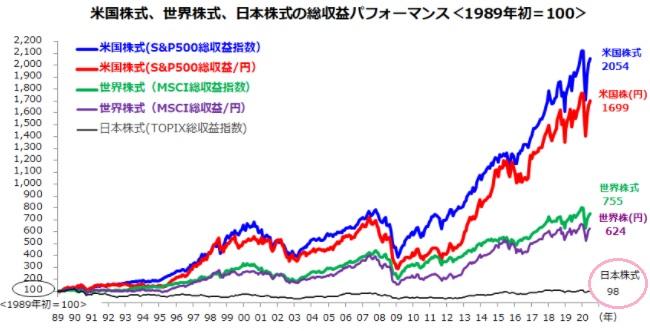 トピックス(TOPIX)と世界株式の上昇率の差