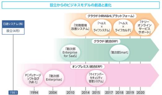 日通システム(4013)IPOのビジネスモデル