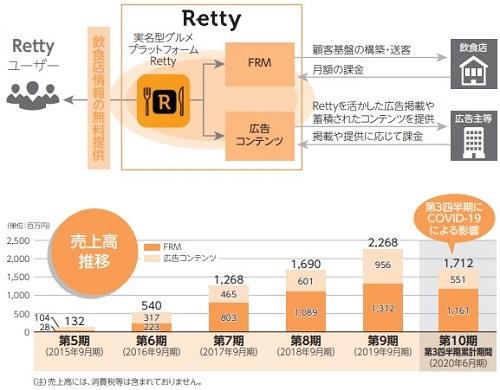 Retty(レッティ)IPOの事業とプラットフォーム