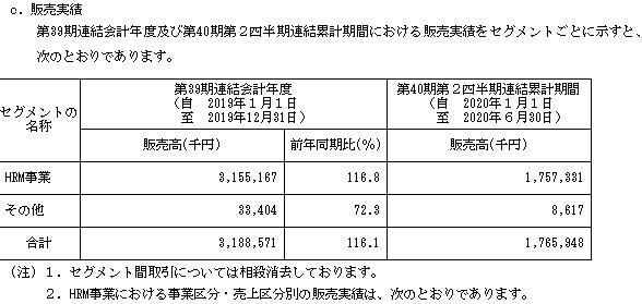日通システム(4013)IPOの販売実績