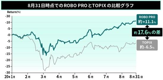 ROBO PRO(ロボプロ)とTOPXの比較グラフ