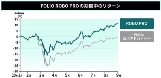 ROBO PROと他社ロボアドバイザー比較