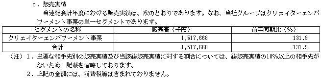 クリーマ(4017)販売実績