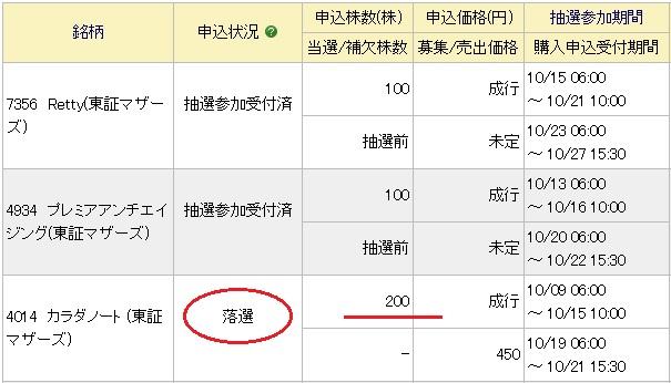 カラダノート(4014)IPOみずほ証券抽選結果