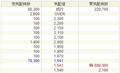 タスキ(2987)上場1日目の株価