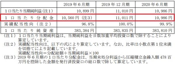 日本ビルファンド投資法人(8951)分配金推移