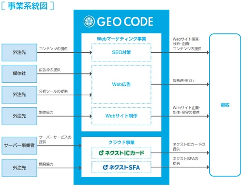 ジオコード(7357)IPOの事業系統図