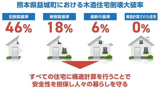 構造計算を行えば木造住宅の倒壊が減る