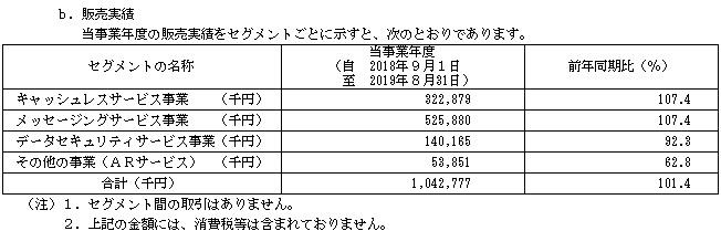 アララ(4015)IPOの販売実績