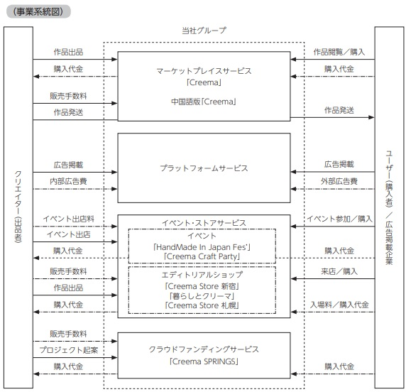 クリーマ(4017)事業系統図
