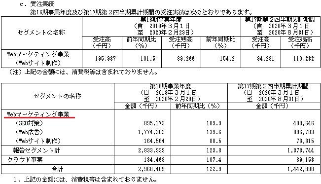 ジオコード(7357)販売実績と受注実績
