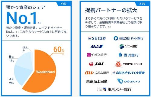 ウェルスナビと類似企業の預かり資産比較