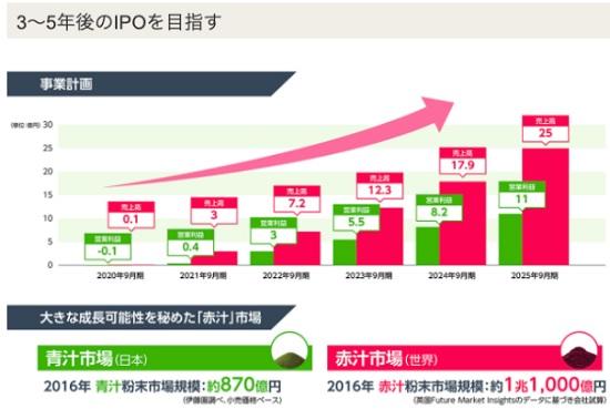 パワーライブズの上場(IPO)時期と事業計画