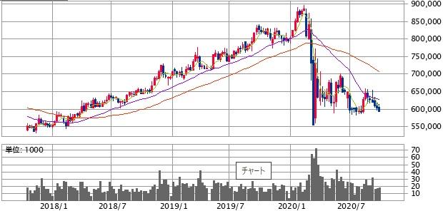 日本ビルファンド投資法人(8951)過去3年の株価推移