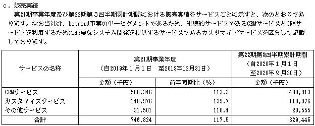 ビートレンド(4020)IPO販売実績