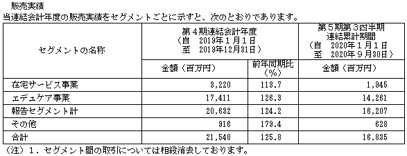 ポピンズホールディングス(7358)IPOの販売実績