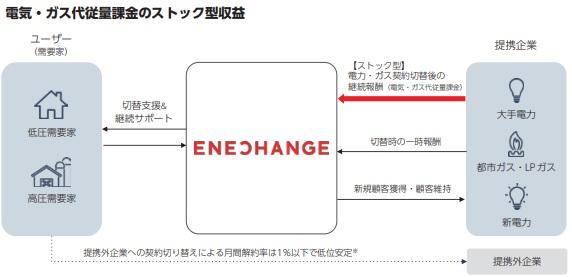 ENECHANGE[エネチェンジ](4169)IPOのストック型収益