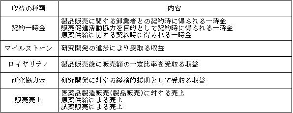 クリングルファーマ(4884)収益の種類