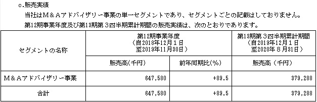 オンデック(7360)IPOの販売実績