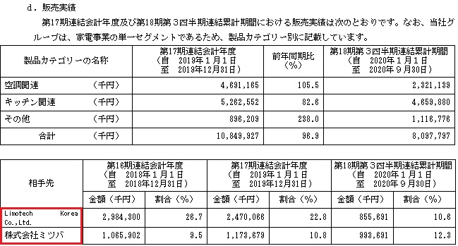 バルミューダ(6612)IPOの販売実績