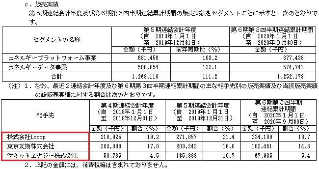 ENECHANGE[エネチェンジ](4169)IPOの販売実績