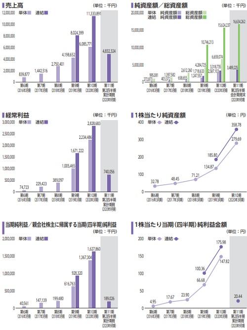 Fast Fitness Japan[ファストフィットネスジャパン]IPOの評判と業績