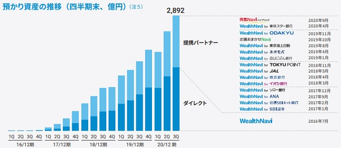 ウェルスナビ(7342)IPOの預かり資産推移