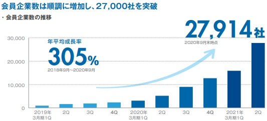 ココペリ(4167)IPO会員企業数の推移