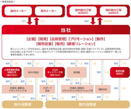 リベルタ(4935)IPO事業系統図