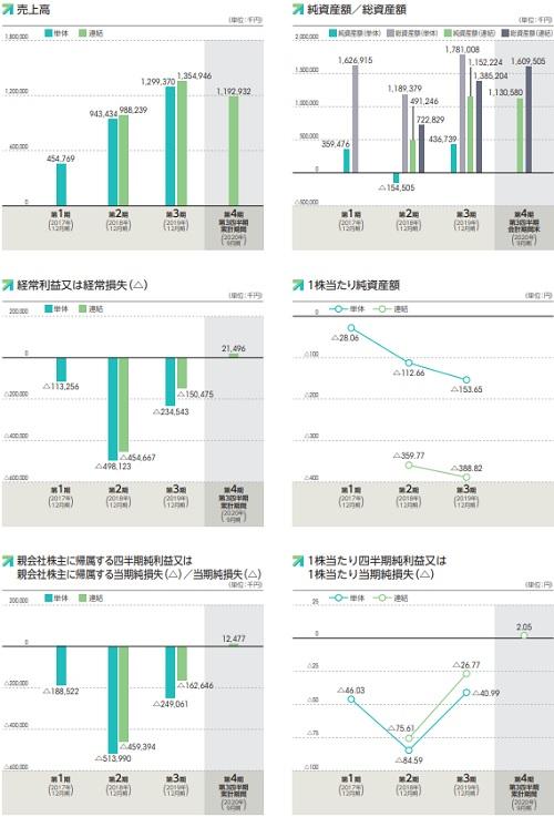 Kaizen Platform[カイゼンプラットフォーム]上場評判と業績