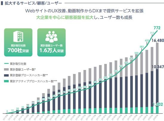 Kaizen Platform[カイゼンプラットフォーム]IPOのユーザー数と累計取引社数