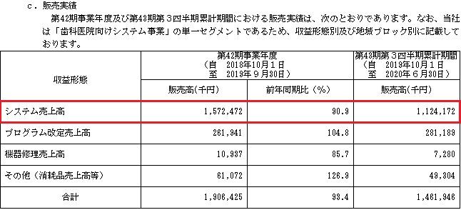 東和ハイシステム(4172)IPOの販売実績
