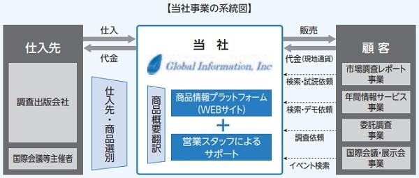 グローバルインフォメーション(4171)IPOの事業系統図