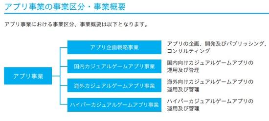 東京通信(7359)IPOのアプリ事業区分