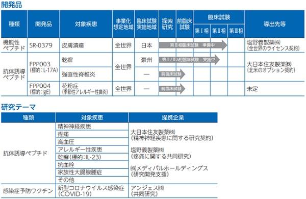ファンペップ(4881)IPOの開発商品やパイプライン