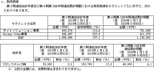 Kaizen Platform[カイゼンプラットフォーム]IPOの販売実績と取引先