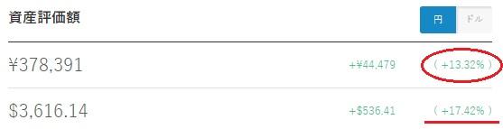 ウェルスナビ運用画像(利益数値)