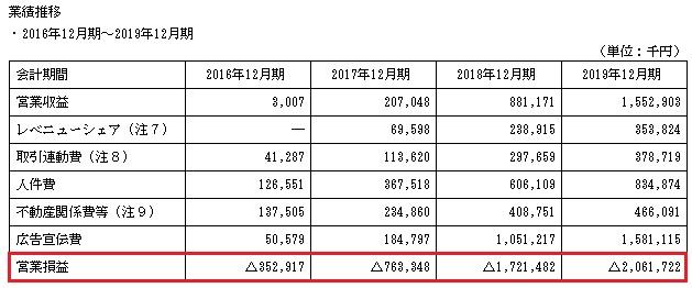 ウェルスナビ(7342)IPOの業績推移