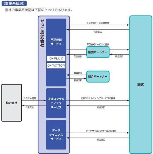 かっこ(4166)IPO事業系統図