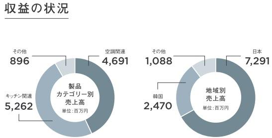バルミューダ(6612)IPOの収益状況